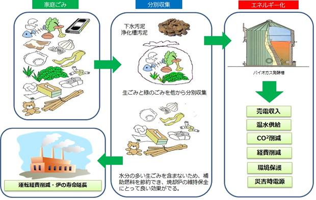 有機性廃棄物のエネルギー化による環境対策と経済性の向上